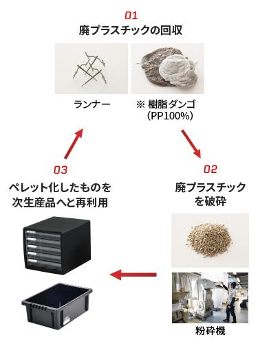 リサイクルの推進
